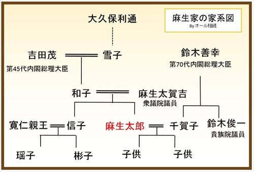 吉田 茂 家 系図