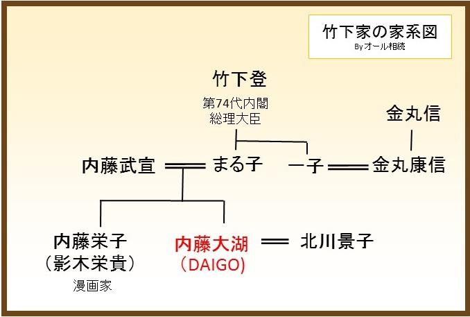 DAIGOさんの家系図 | Tameru